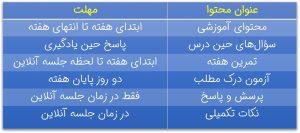 جدول محتواهای آموزشی دوره کارخانه ذهن هوشمند
